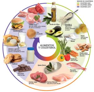 La piramide de los alimentos ha sido sustituida por un pie o un plato con los diversos alimentos
